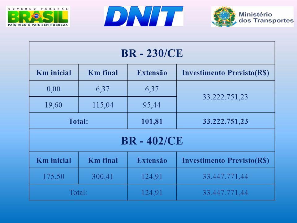 Investimento Previsto(R$)