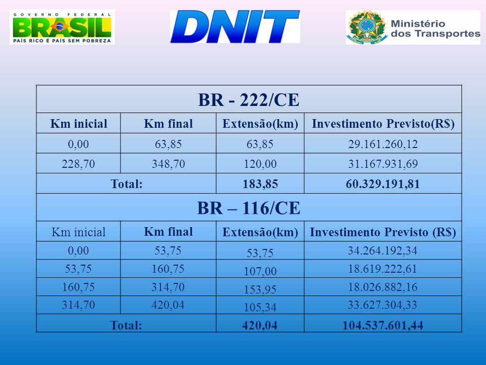 Investimento Previsto(R$) Investimento Previsto (R$)