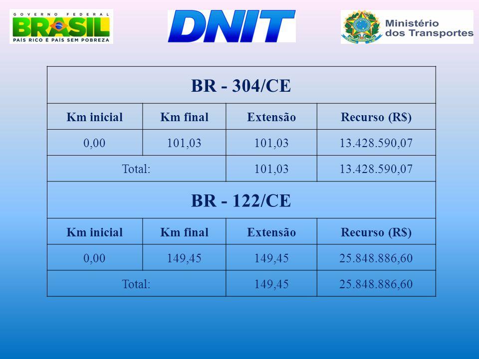 BR - 304/CE BR - 122/CE Km inicial Km final Extensão Recurso (R$) 0,00