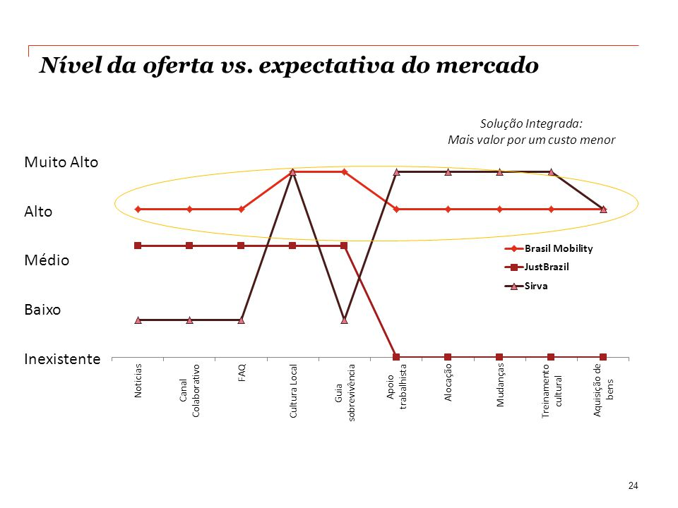 Nível da oferta vs. expectativa do mercado