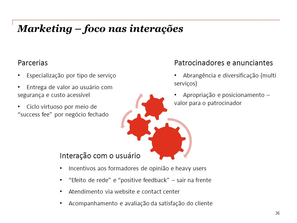 Marketing – foco nas interações