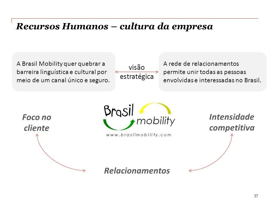 Recursos Humanos – cultura da empresa