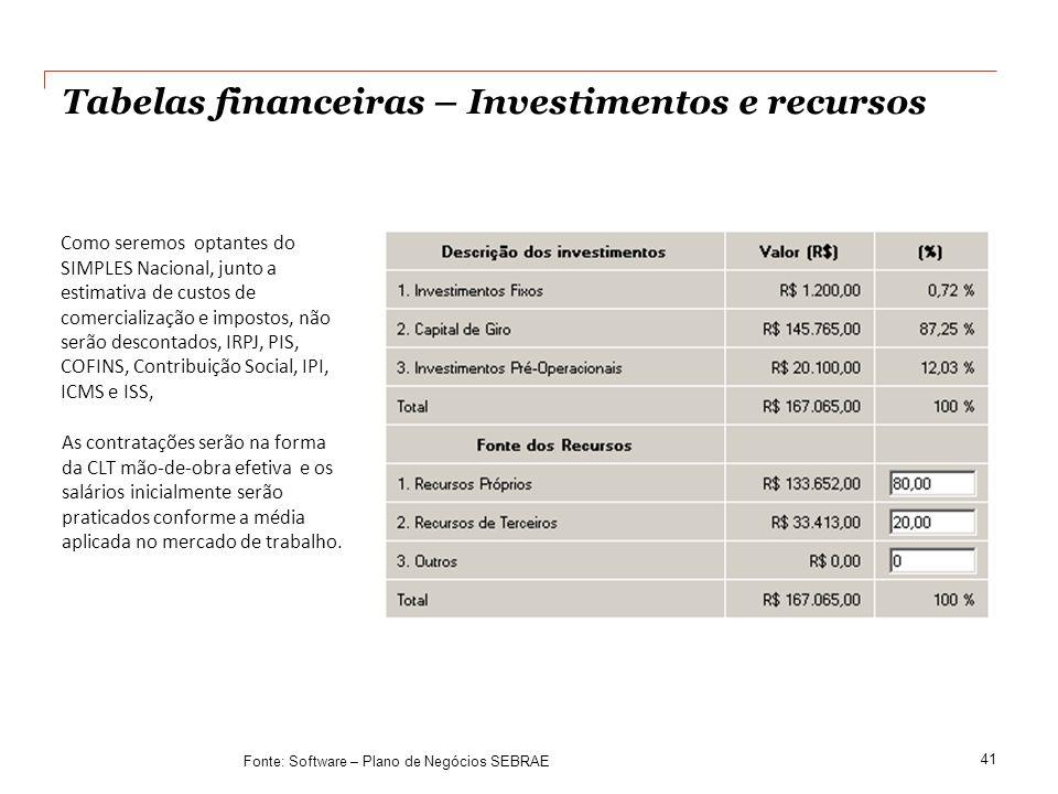 Tabelas financeiras – Investimentos e recursos