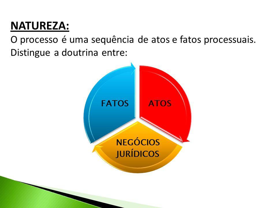 NATUREZA: O processo é uma sequência de atos e fatos processuais. Distingue a doutrina entre: ATOS.