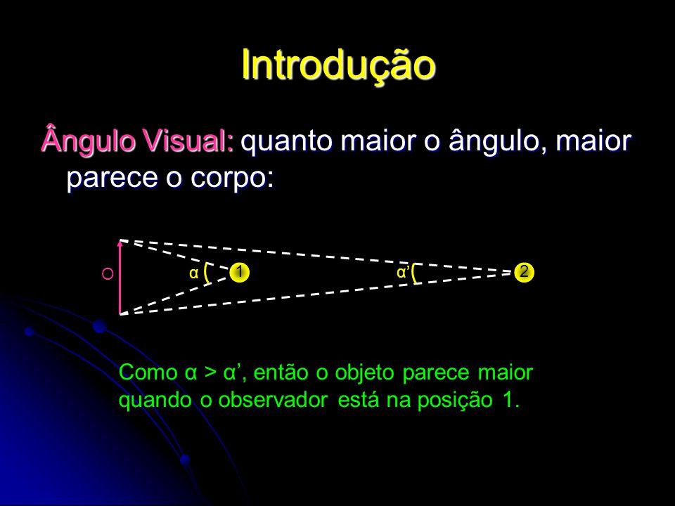 Introdução Ângulo Visual: quanto maior o ângulo, maior parece o corpo: