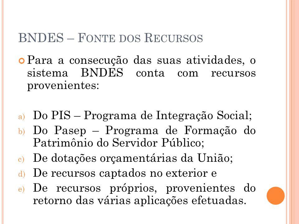 BNDES – Fonte dos Recursos