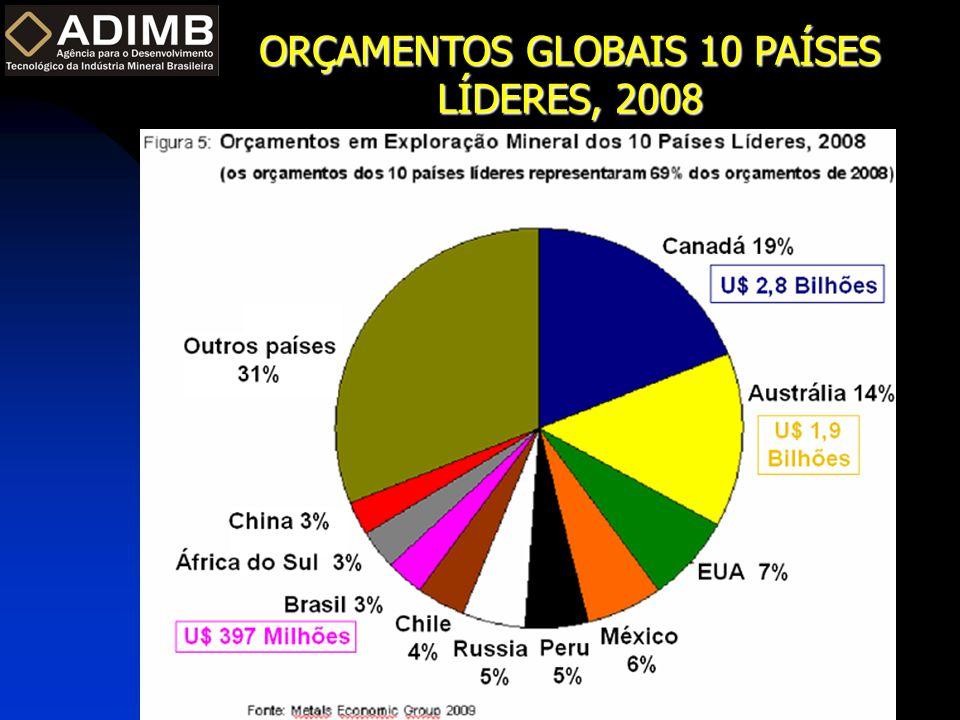 ORÇAMENTOS GLOBAIS 10 PAÍSES LÍDERES, 2008