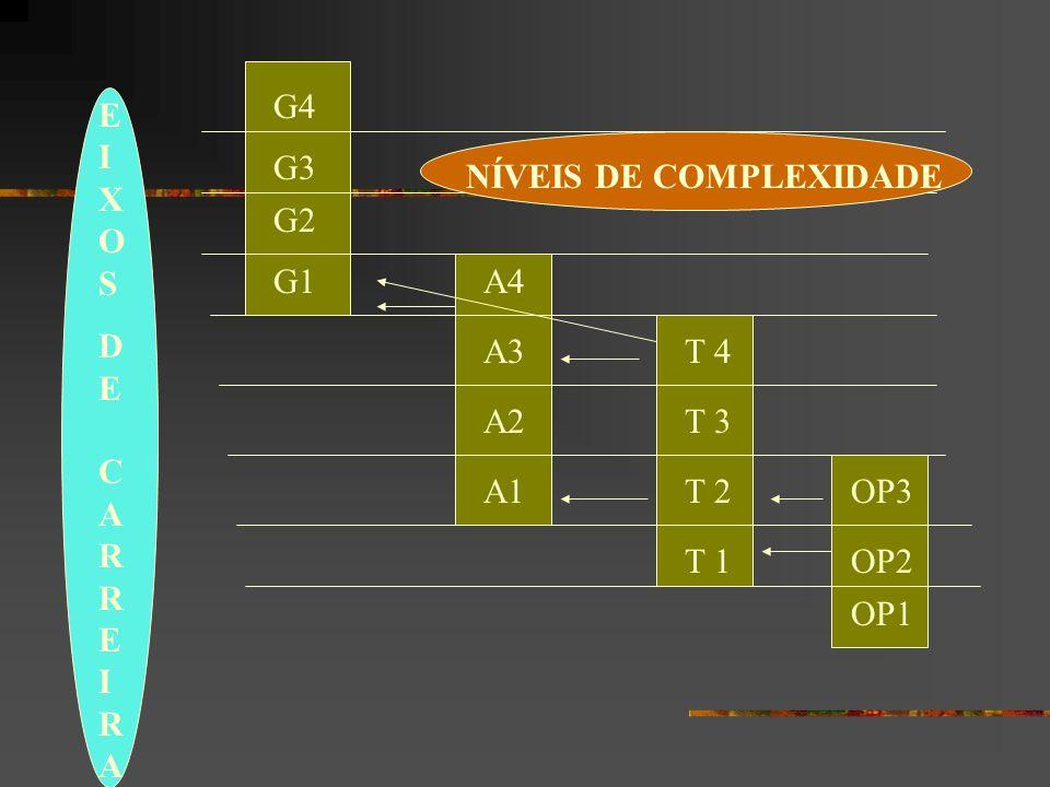 G4 EIXOS DE CARREIRA G3 NÍVEIS DE COMPLEXIDADE G2 G1 A4 A3 T 4 A2 T 3 A1 T 2 OP3 T 1 OP2 OP1