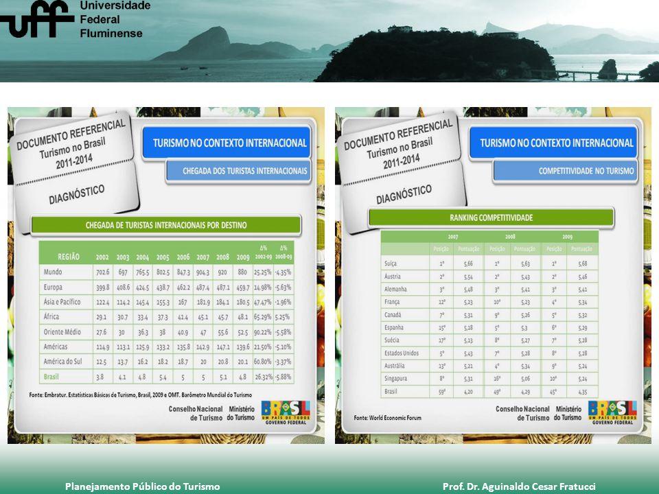 Planejamento Público do Turismo Prof. Dr. Aguinaldo Cesar Fratucci