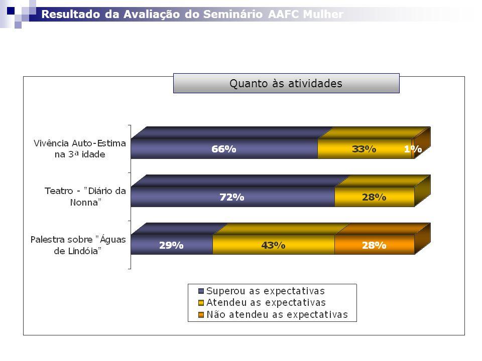 Resultado da Avaliação do Seminário AAFC Mulher