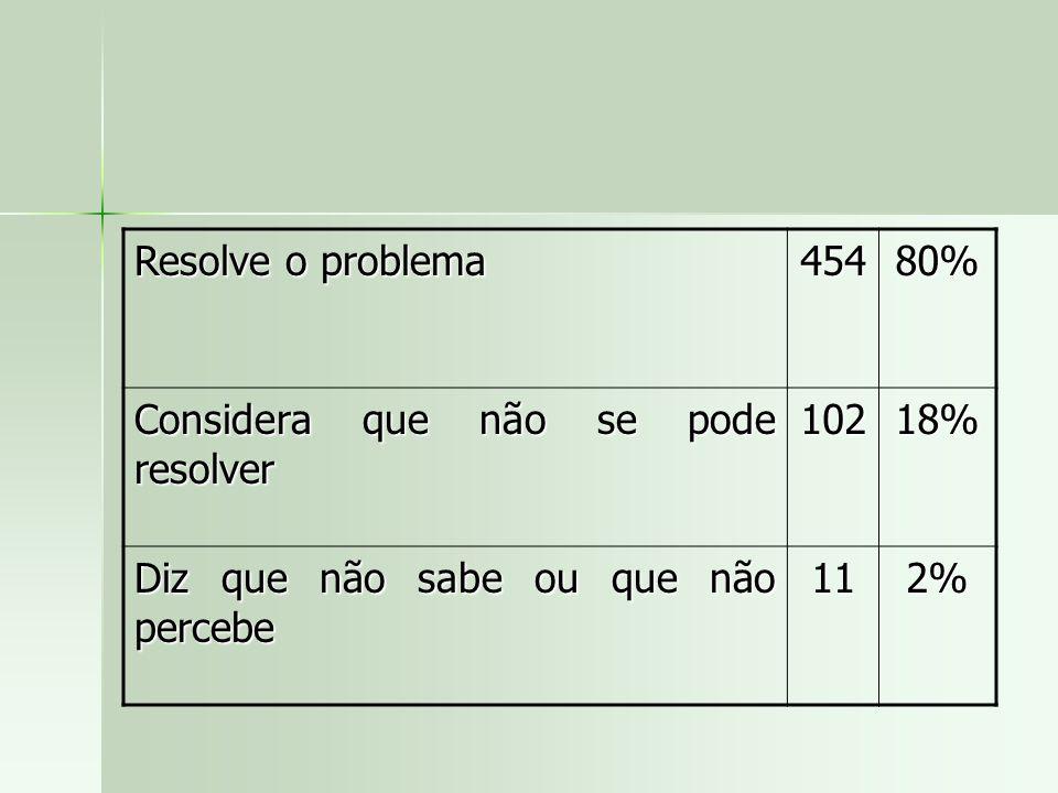 Resolve o problema 454. 80% Considera que não se pode resolver. 102. 18% Diz que não sabe ou que não percebe.