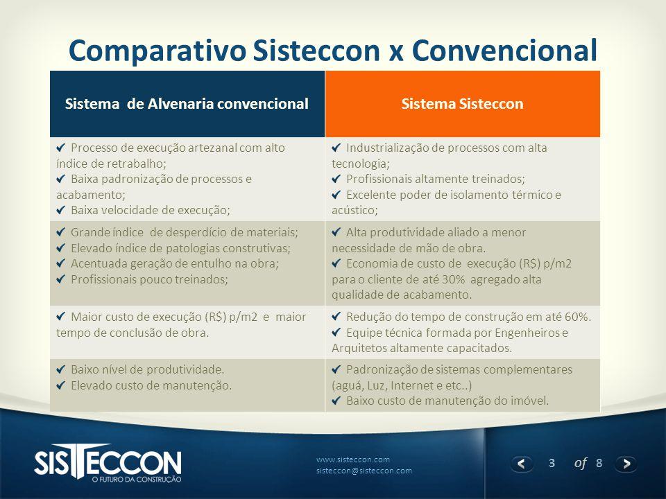 Comparativo Sisteccon x Convencional Sistema de Alvenaria convencional