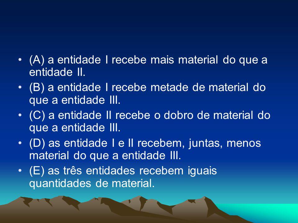 (A) a entidade I recebe mais material do que a entidade II.