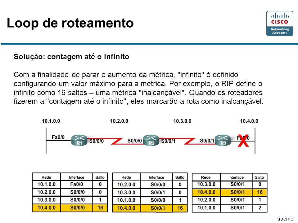 Loop de roteamento Solução: contagem até o infinito
