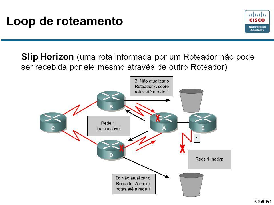 Loop de roteamento Slip Horizon (uma rota informada por um Roteador não pode ser recebida por ele mesmo através de outro Roteador)