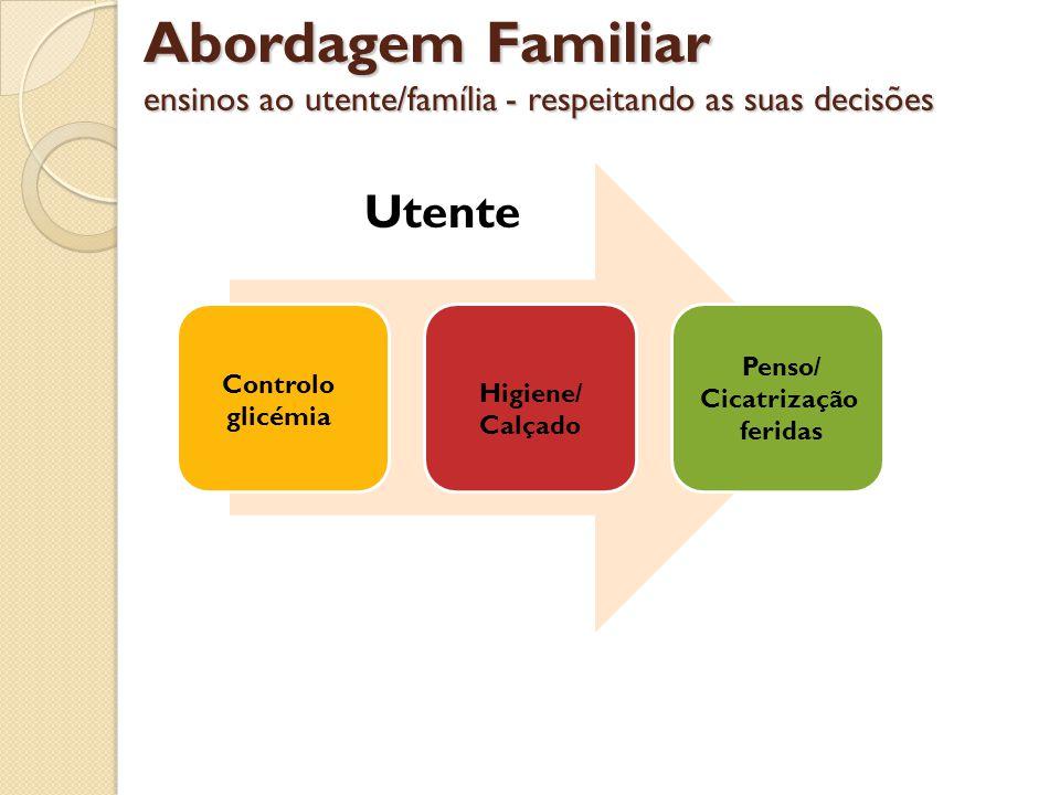 Abordagem Familiar ensinos ao utente/família - respeitando as suas decisões