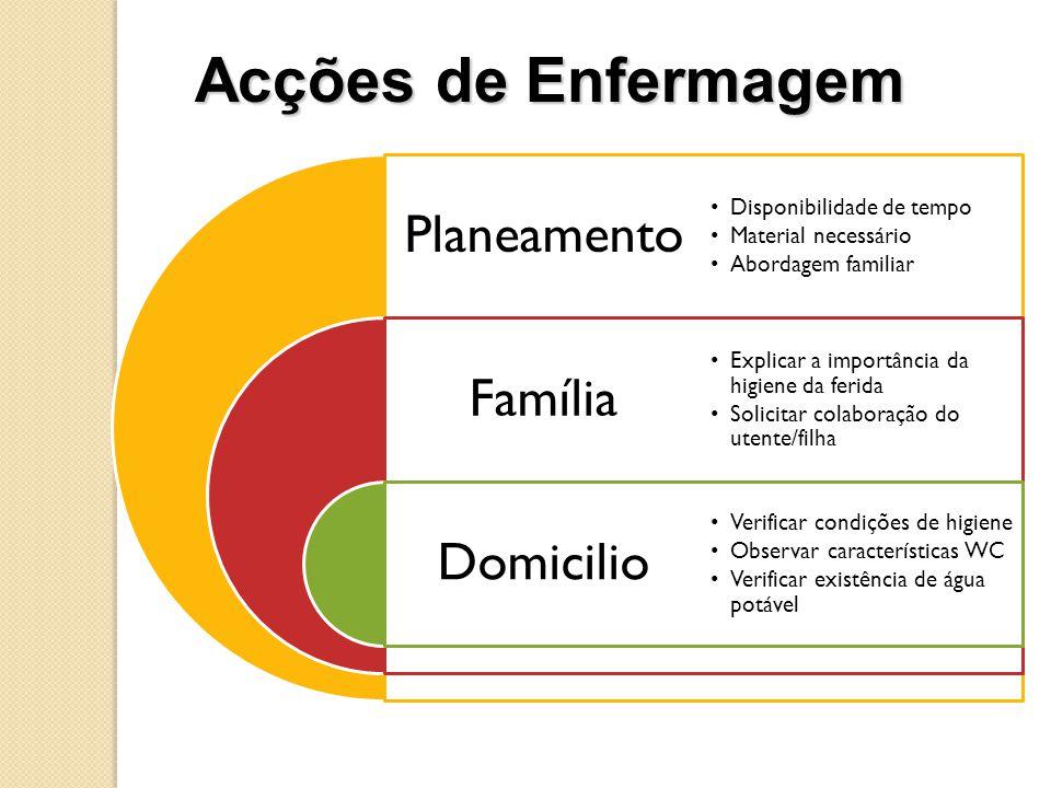 Acções de Enfermagem Planeamento Família Domicilio