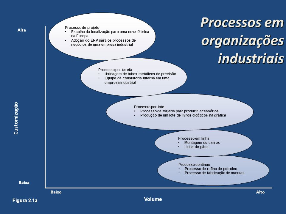 Processos em organizações industriais