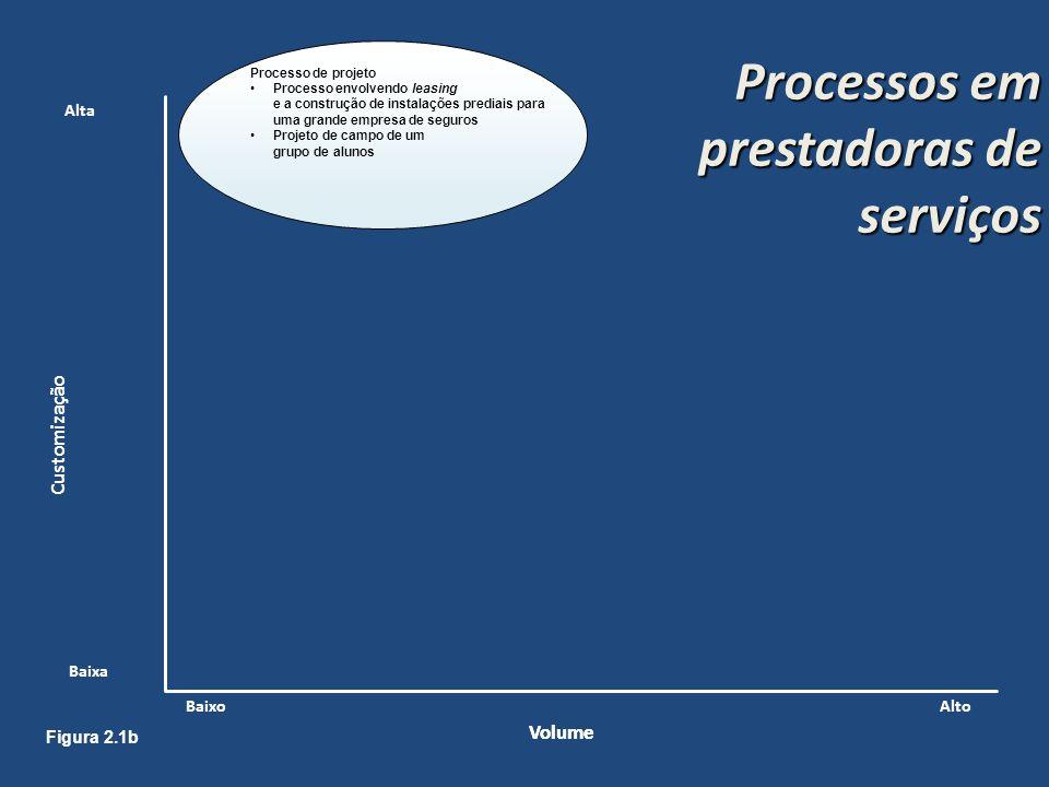 Processos em prestadoras de serviços