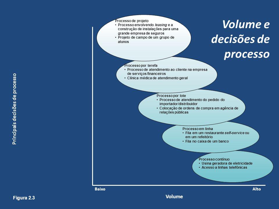 Volume e decisões de processo