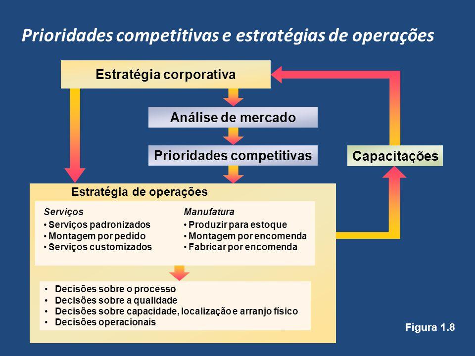 Prioridades competitivas e estratégias de operações
