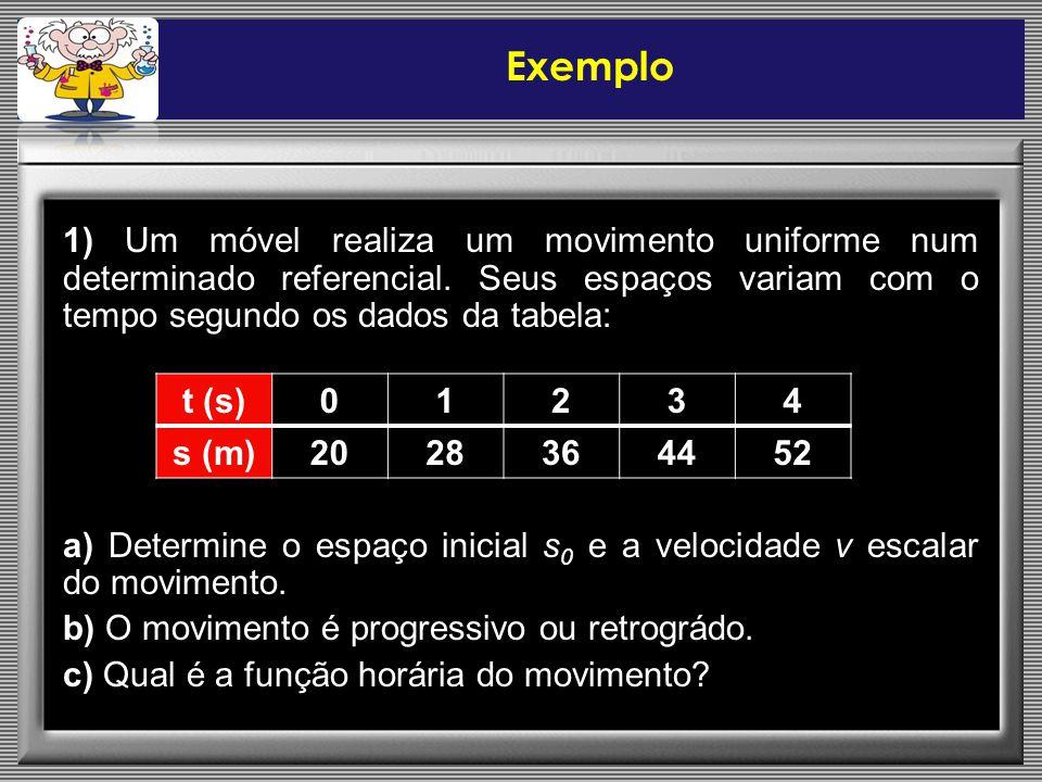 Exemplo 1) Um móvel realiza um movimento uniforme num determinado referencial. Seus espaços variam com o tempo segundo os dados da tabela: