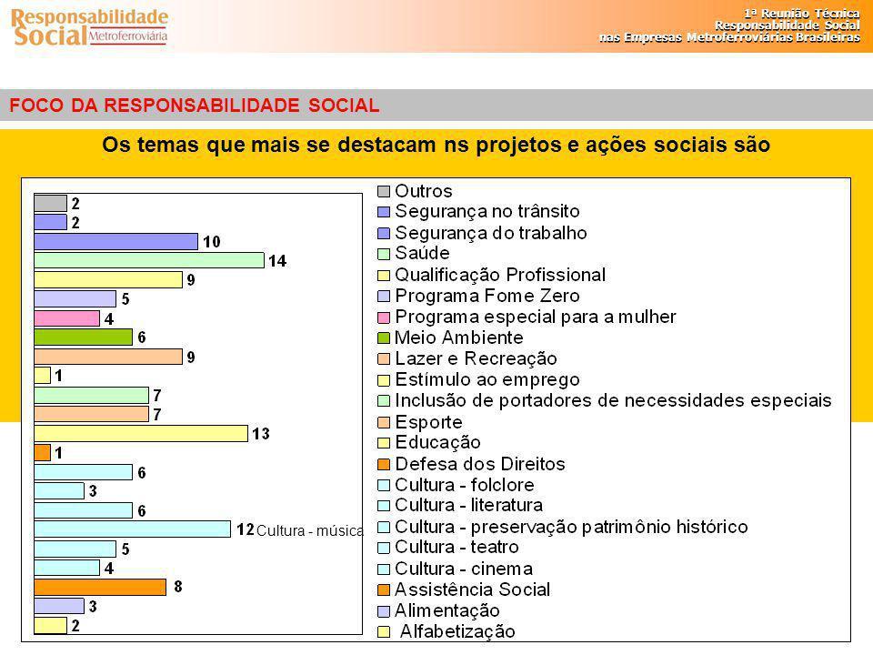 Os temas que mais se destacam ns projetos e ações sociais são
