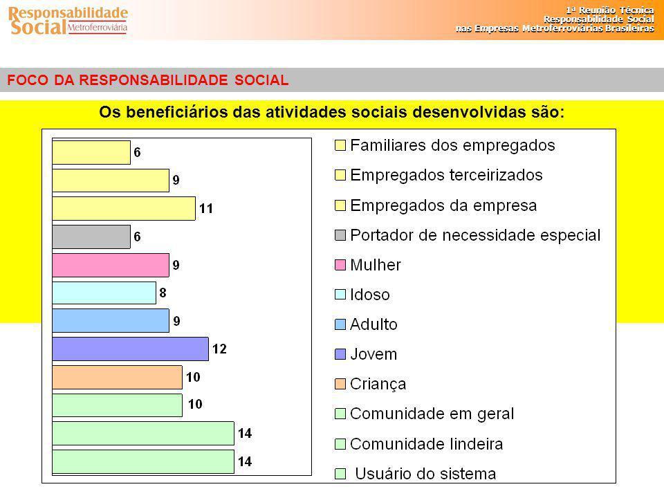 Os beneficiários das atividades sociais desenvolvidas são: