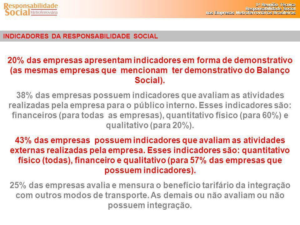 INDICADORES DA RESPONSABILIDADE SOCIAL
