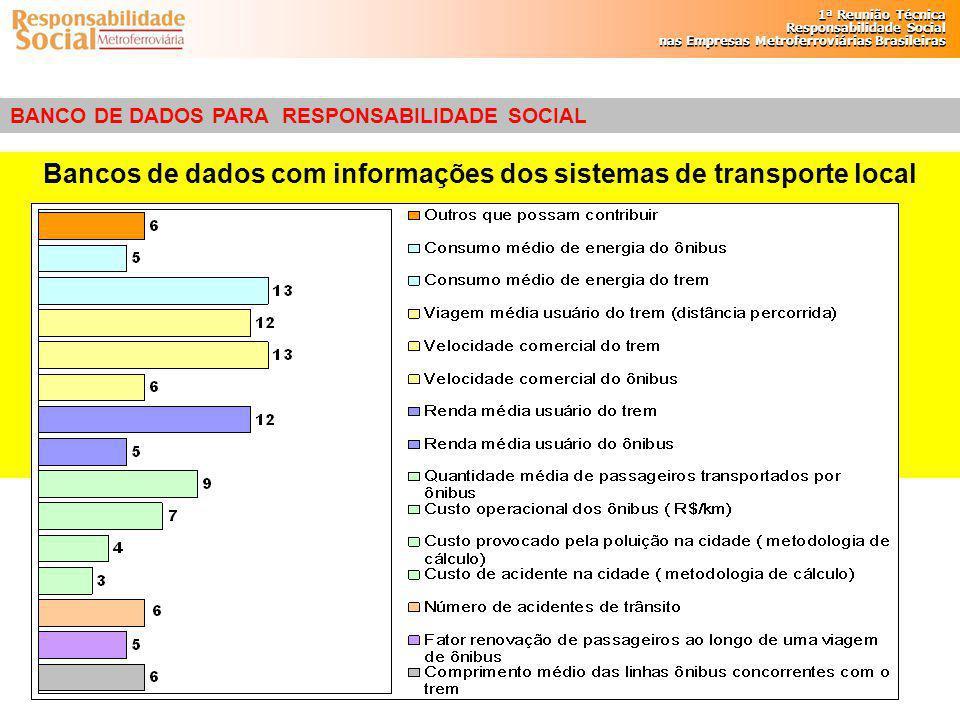 Bancos de dados com informações dos sistemas de transporte local