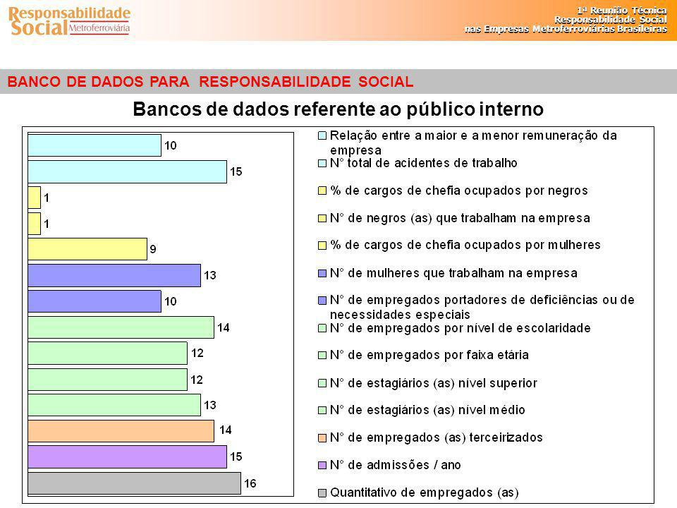 Bancos de dados referente ao público interno