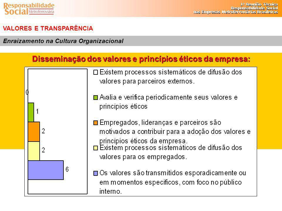 Disseminação dos valores e princípios éticos da empresa: