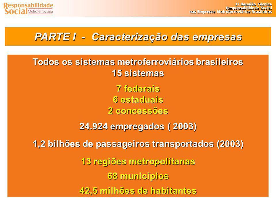 PARTE I - Caracterização das empresas
