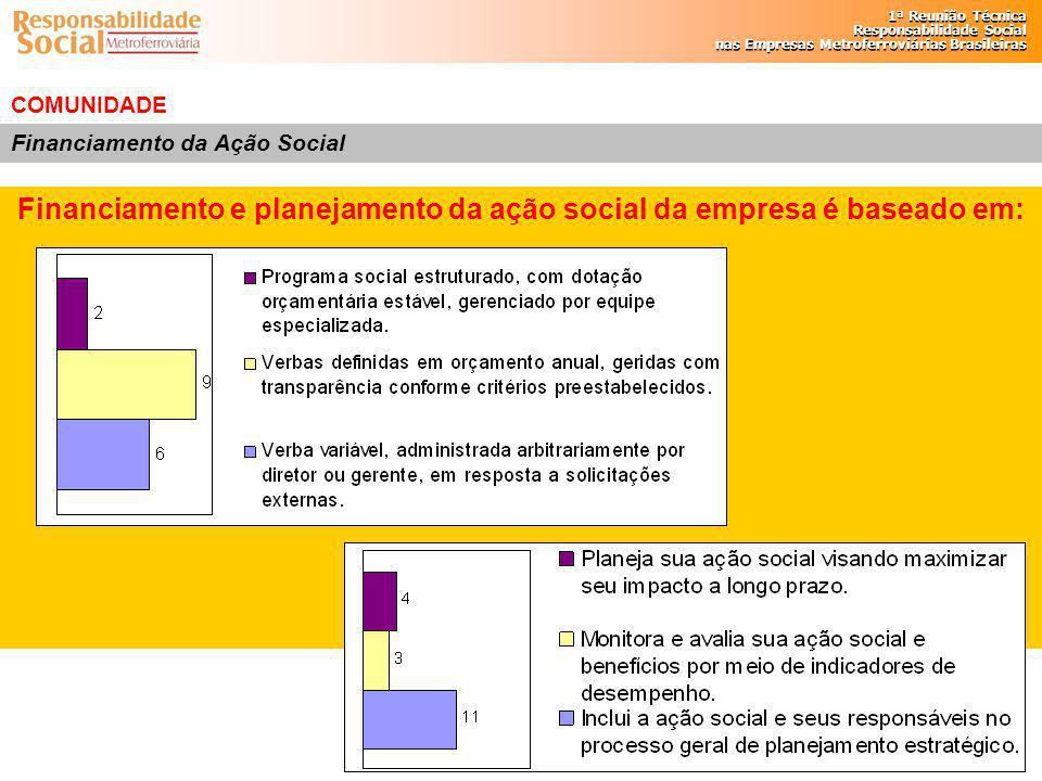 Financiamento e planejamento da ação social da empresa é baseado em: