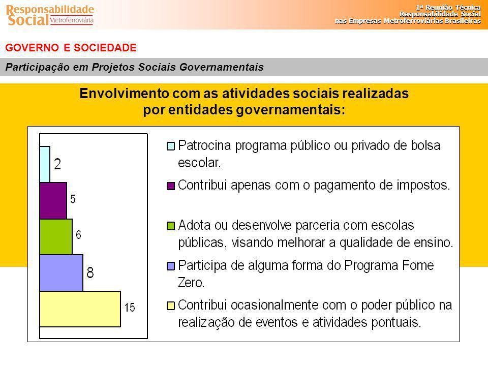 Envolvimento com as atividades sociais realizadas