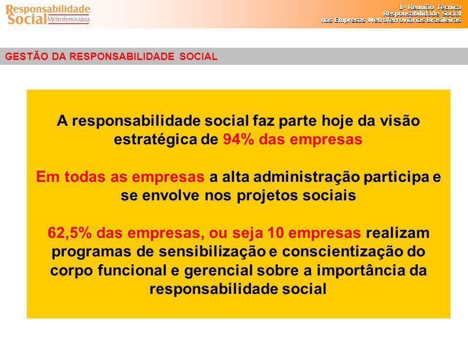 GESTÃO DA RESPONSABILIDADE SOCIAL
