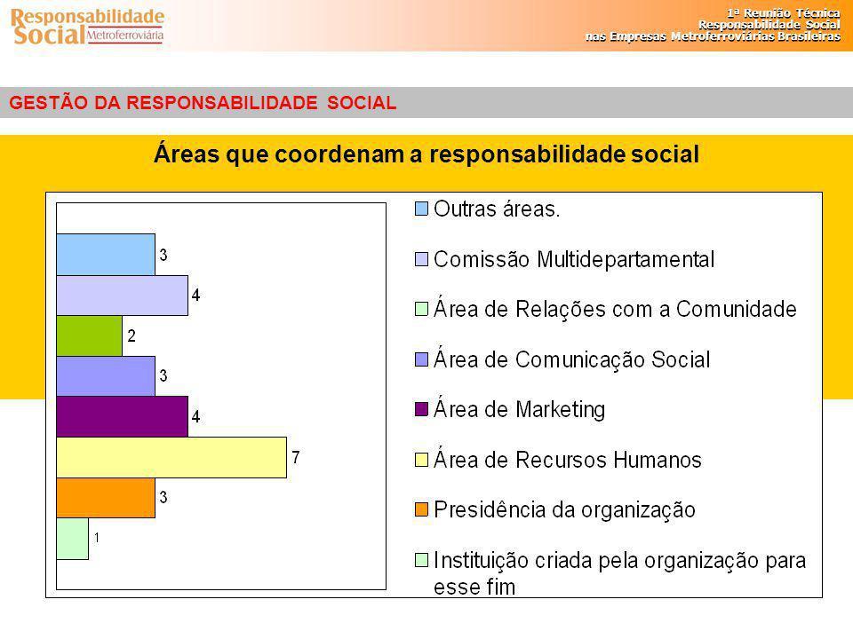 Áreas que coordenam a responsabilidade social
