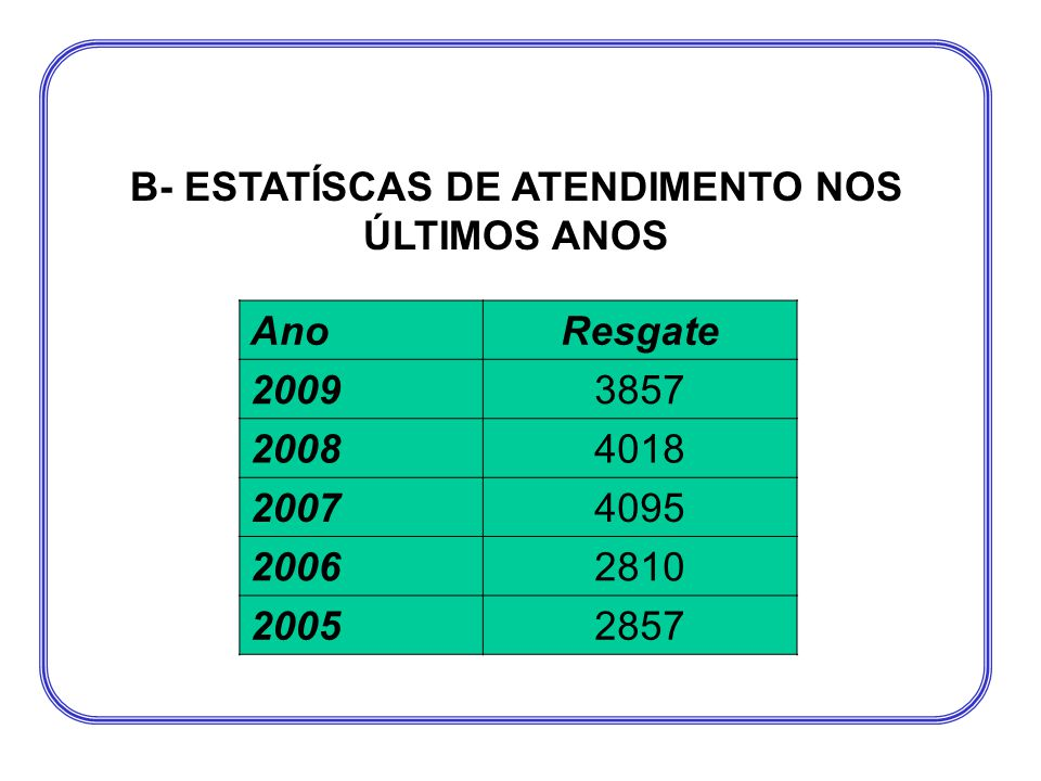 B- ESTATÍSCAS DE ATENDIMENTO NOS ÚLTIMOS ANOS