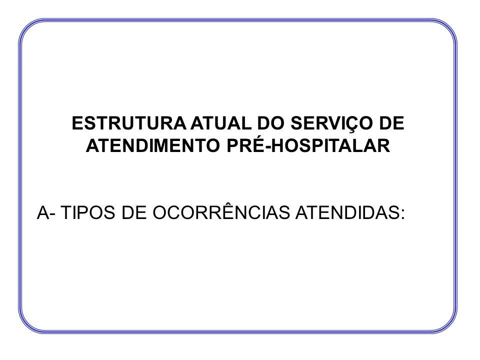ESTRUTURA ATUAL DO SERVIÇO DE ATENDIMENTO PRÉ-HOSPITALAR