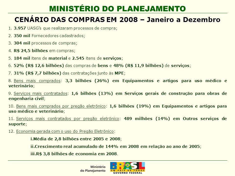 CENÁRIO DAS COMPRAS EM 2008 – Janeiro a Dezembro