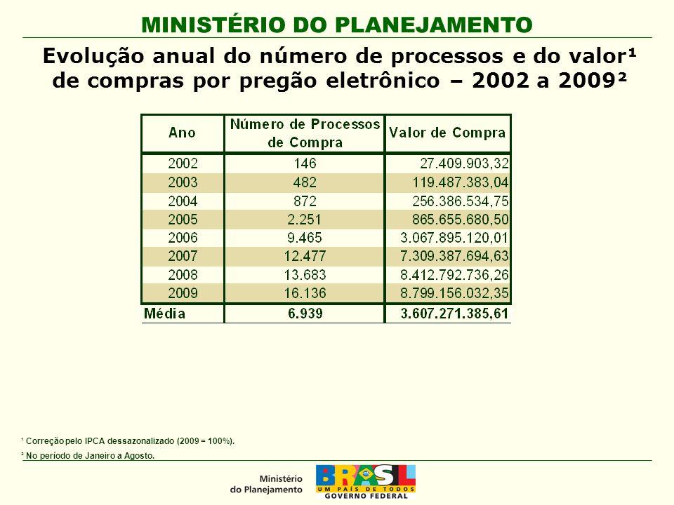 Evolução anual do número de processos e do valor¹ de compras por pregão eletrônico – 2002 a 2009²
