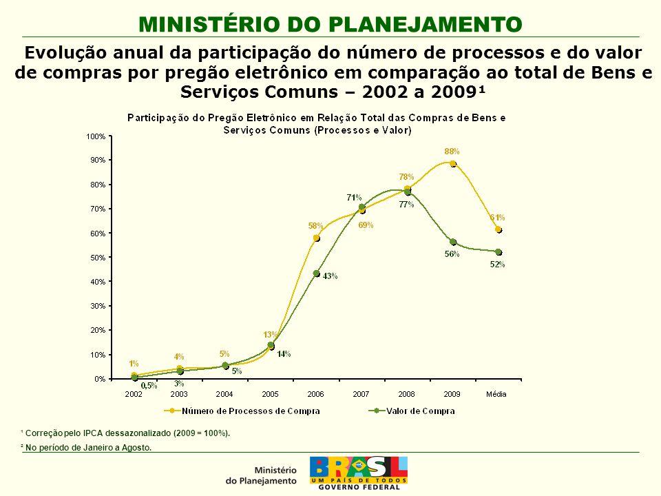Evolução anual da participação do número de processos e do valor de compras por pregão eletrônico em comparação ao total de Bens e Serviços Comuns – 2002 a 2009¹