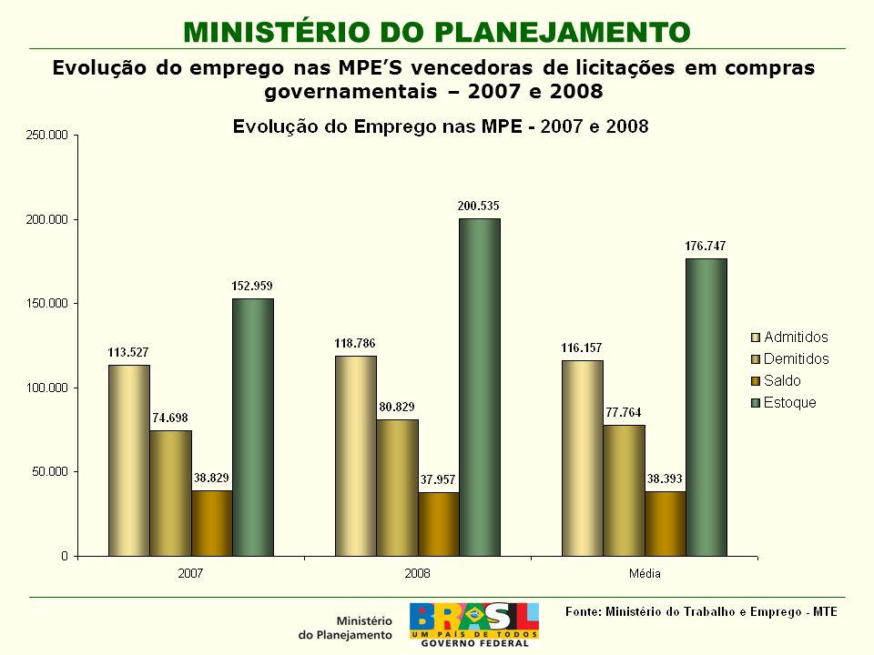 Evolução do emprego nas MPE'S vencedoras de licitações em compras governamentais – 2007 e 2008