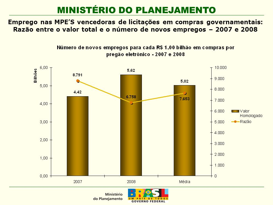 Emprego nas MPE'S vencedoras de licitações em compras governamentais: Razão entre o valor total e o número de novos empregos – 2007 e 2008