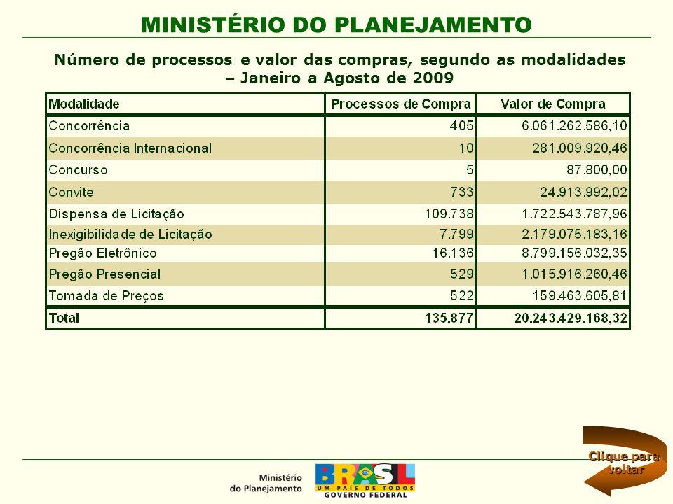 Número de processos e valor das compras, segundo as modalidades – Janeiro a Agosto de 2009