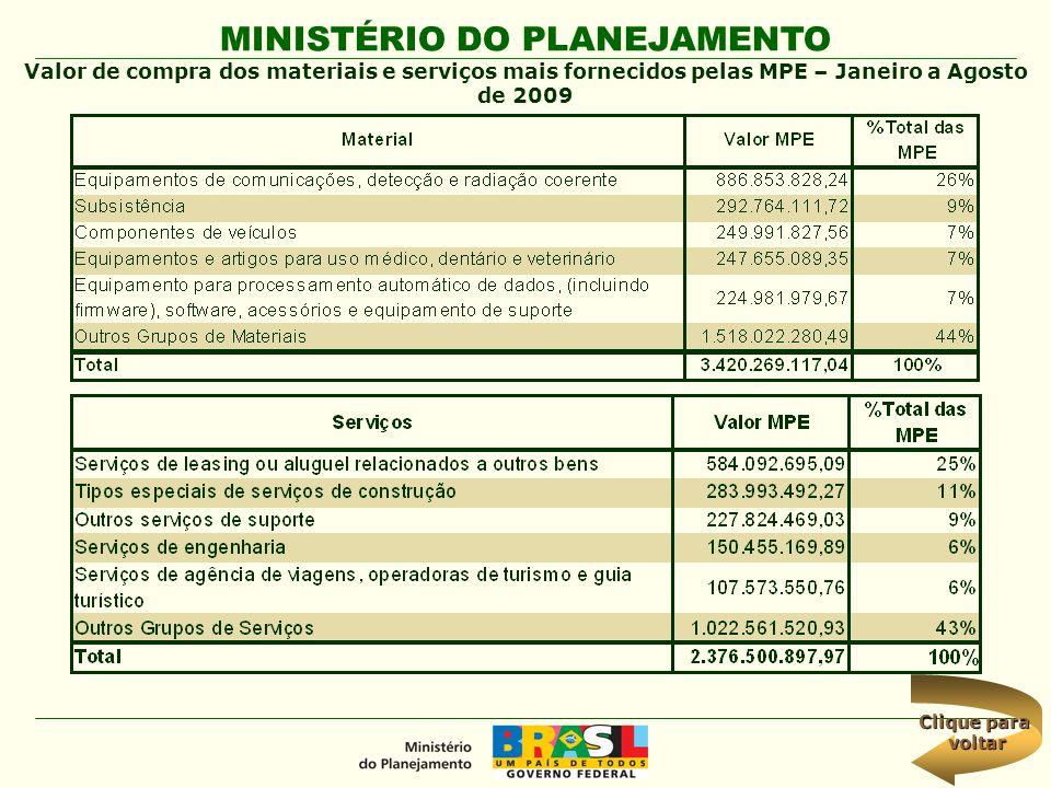 Valor de compra dos materiais e serviços mais fornecidos pelas MPE – Janeiro a Agosto de 2009