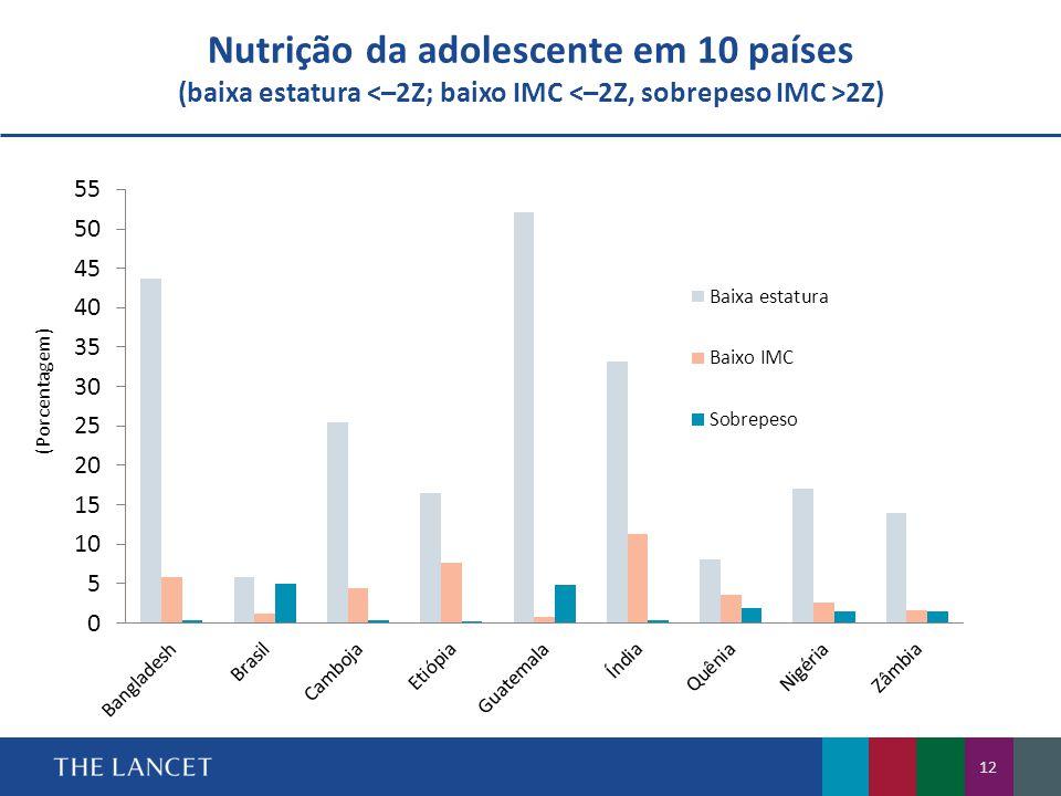 Nutrição da adolescente em 10 países (baixa estatura <–2Z; baixo IMC <–2Z, sobrepeso IMC >2Z)