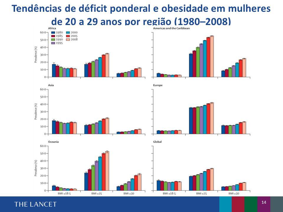Tendências de déficit ponderal e obesidade em mulheres de 20 a 29 anos por região (1980–2008)