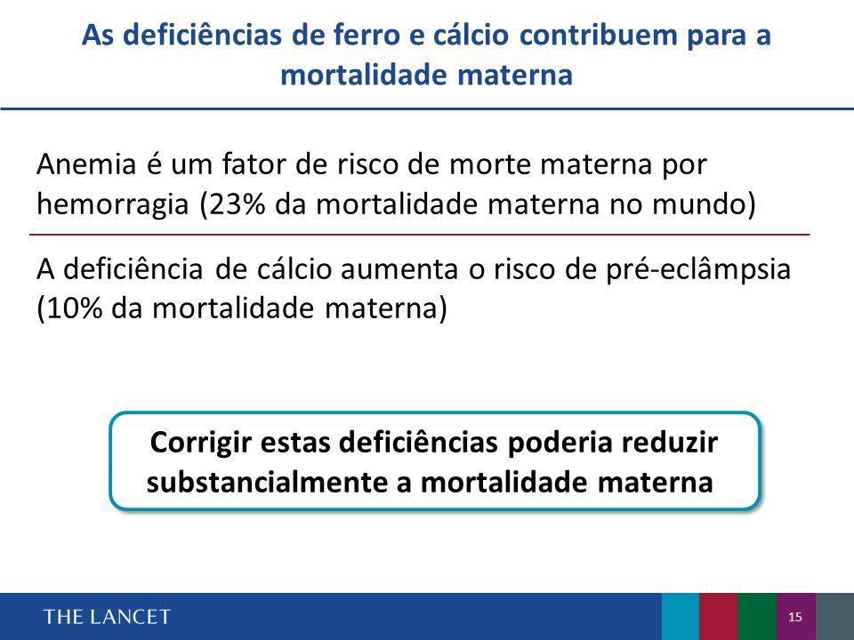 As deficiências de ferro e cálcio contribuem para a mortalidade materna