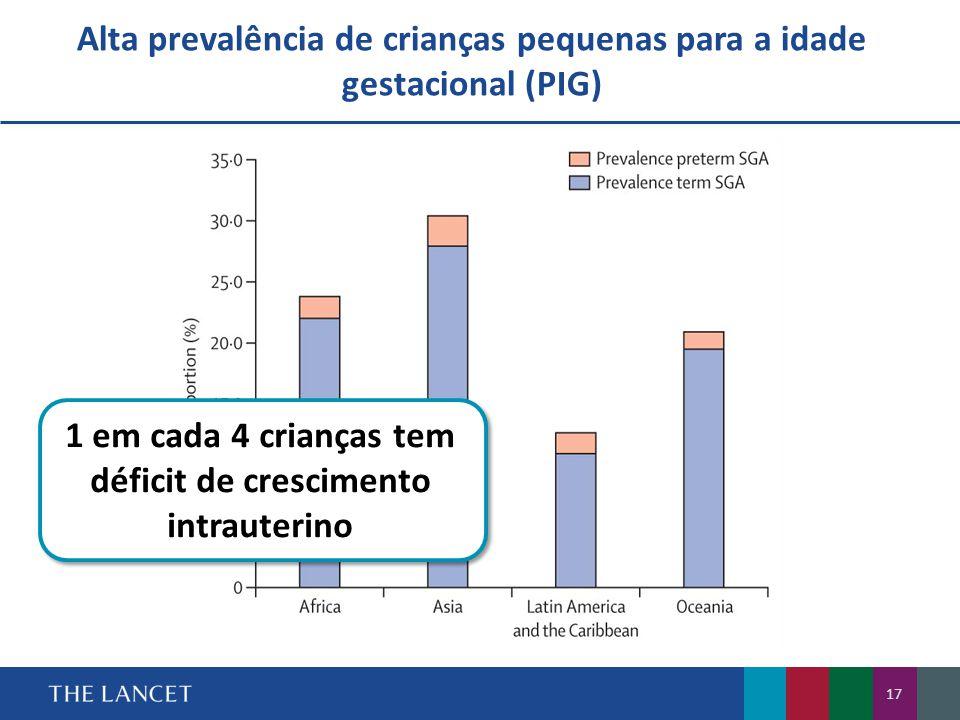 Alta prevalência de crianças pequenas para a idade gestacional (PIG)